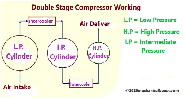 double stage compressor working